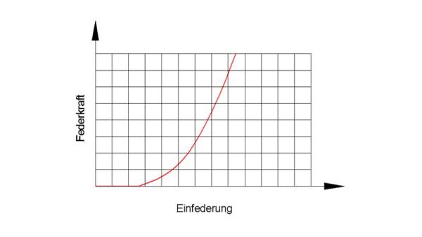 Niet-lineaire veer