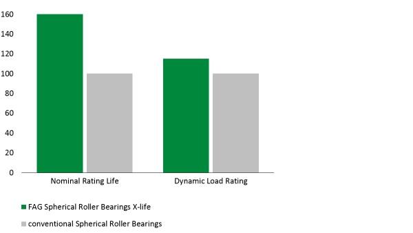 Diagram: E1-pendelrollagers van X-life-kwaliteit