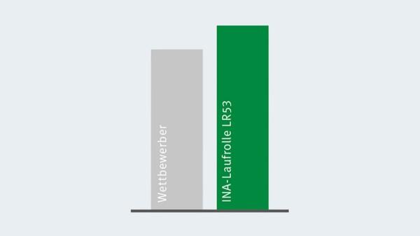 Vergelijk van het dynamische draaggetal van de X-life-looprollen met de volgende beste concurrent.