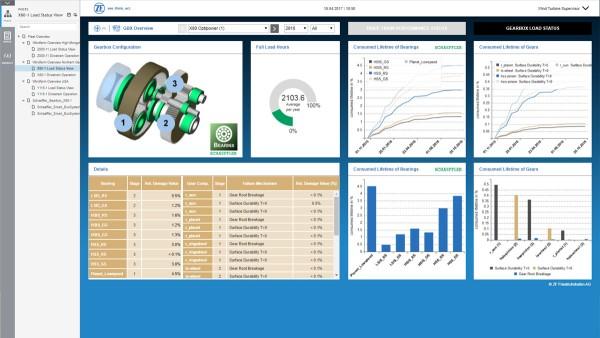 Digitaal monitoring- en controlesysteem